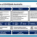 オーストラリアが経済活動開始、コロナ規制緩和を国として発表